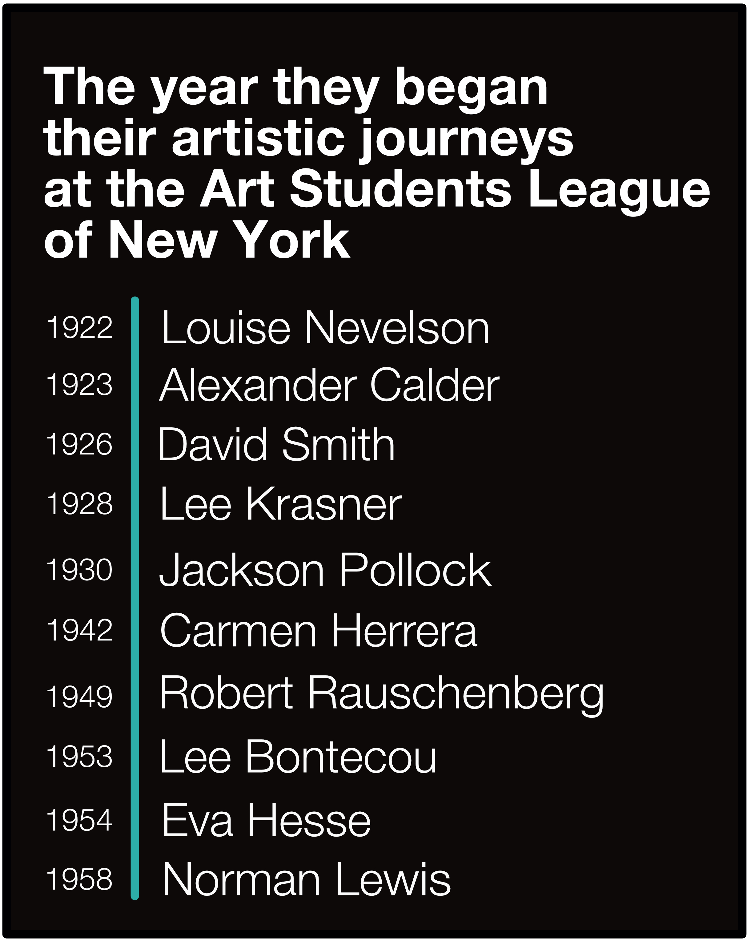 """Discovering Art Students League Artists at the """"New"""" MoMA"""